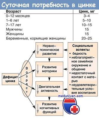 Дефицит цинка при задержке внутриутробного развития и его влияние на igf-1