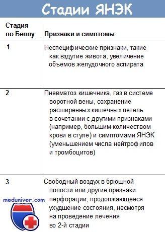 Клиниката улцеративен некротизирачки ентероколитис (yanek)