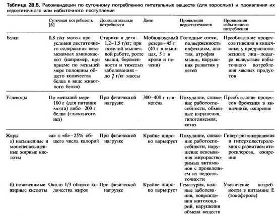 Потребности в белках и аминокислотах у недоношенного ребенка