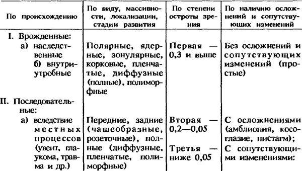 Класификација катаракти [на Kovalevskiy РИ]
