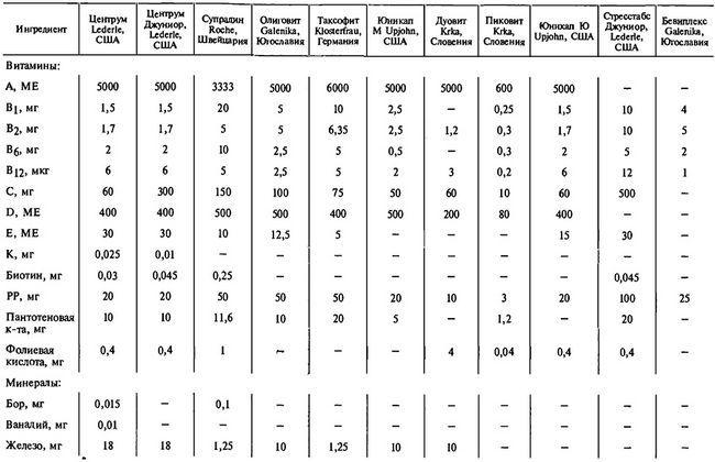Состав поливитаминных препаратов зарубежных фирм (абсолютные значения)