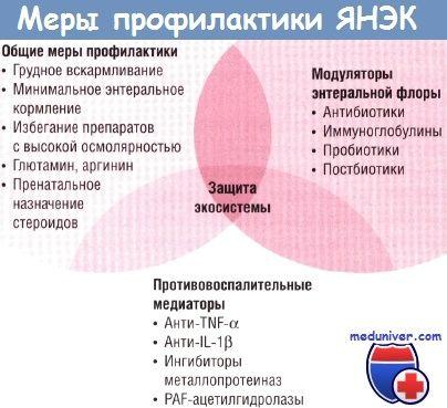 Профилактика язвенного некротизирующего энтероколита (янэк) у новорожденных