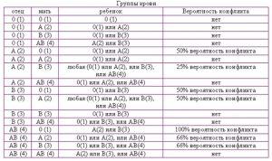 Несовместимость по группам крови партнеров при беременности и зачатии