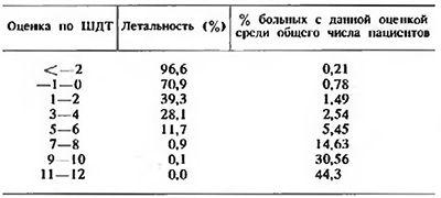 Mortalitatea după traumatisme în funcție de evaluarea pe o scară de severitatea traumatismului copilarie (numărul total de copii 13.162)