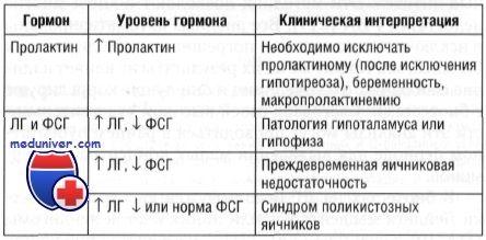Определение уровня лг и фсг. Анализы