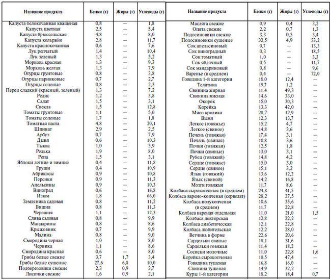 Содержание белков, жиров и углеводов в некоторых продуктах питания (на 100 г продукта)