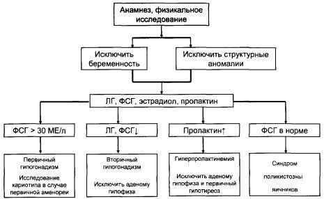 Algoritmul sondaj al femeilor cu amenoree