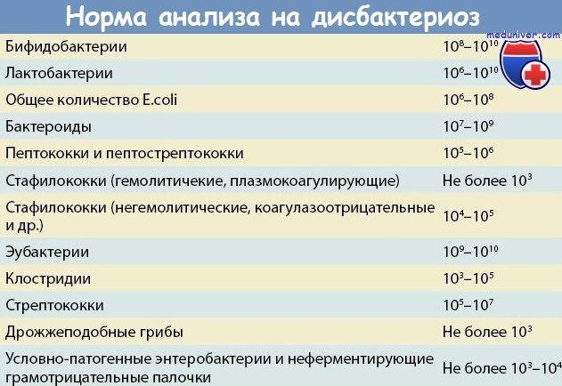 Rata de test disbacterioza
