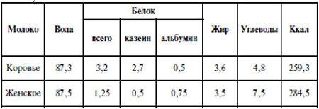 Сравнительный состав коровьего и женского молока