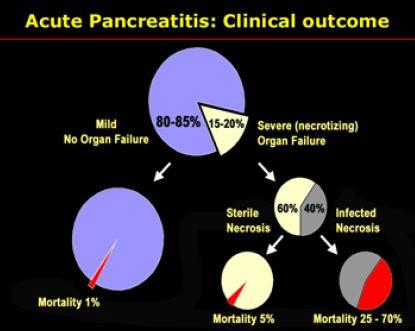 класификацијата на акутен панкреатит
