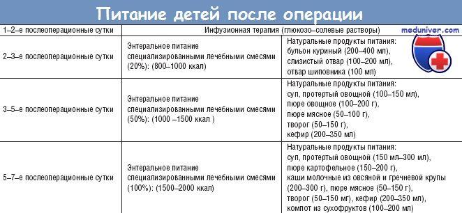 Питание (диета) при синдроме короткой кишки (скк)