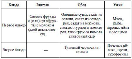 Примерное ежедневное меню при нарушении зрения