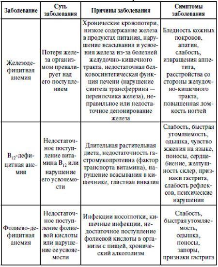 Причины и симптомы заболеваний крови