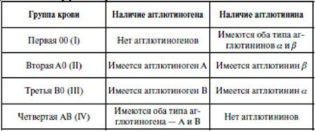 Классификация групп крови по системе АВО