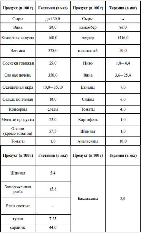 Содержание гистамина и тирамина в пищевых продуктах