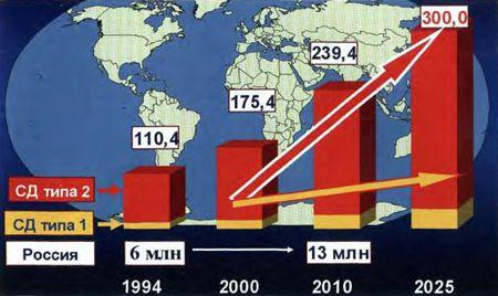 Инциденцата на дијабетес во светот