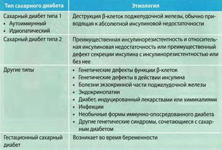 Етиолошки класификација на дијабетес мелитус (СЗО, 1999)