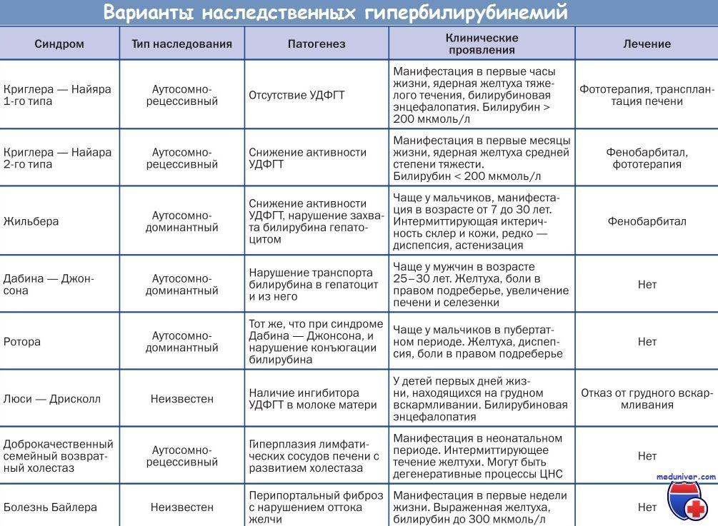 Первичные митохондриальные гепатопатии клиника, диагностика
