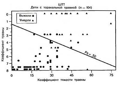 Leziuni Severitatea Scale (SHTT)